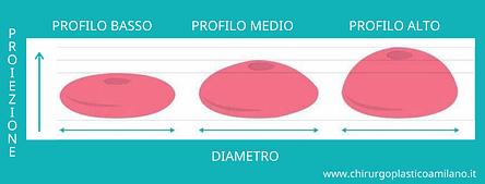 schema-protesi-seno